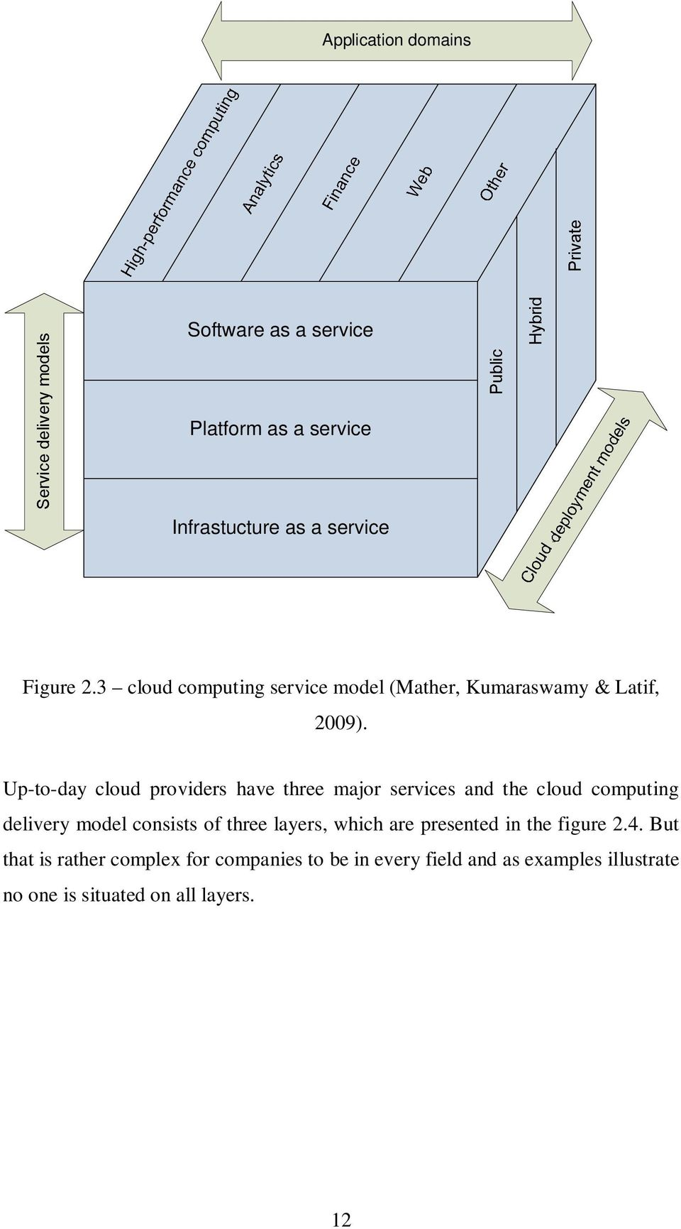 Up-to-day cloud providers have three major services and the cloud computing delivery model consists of three