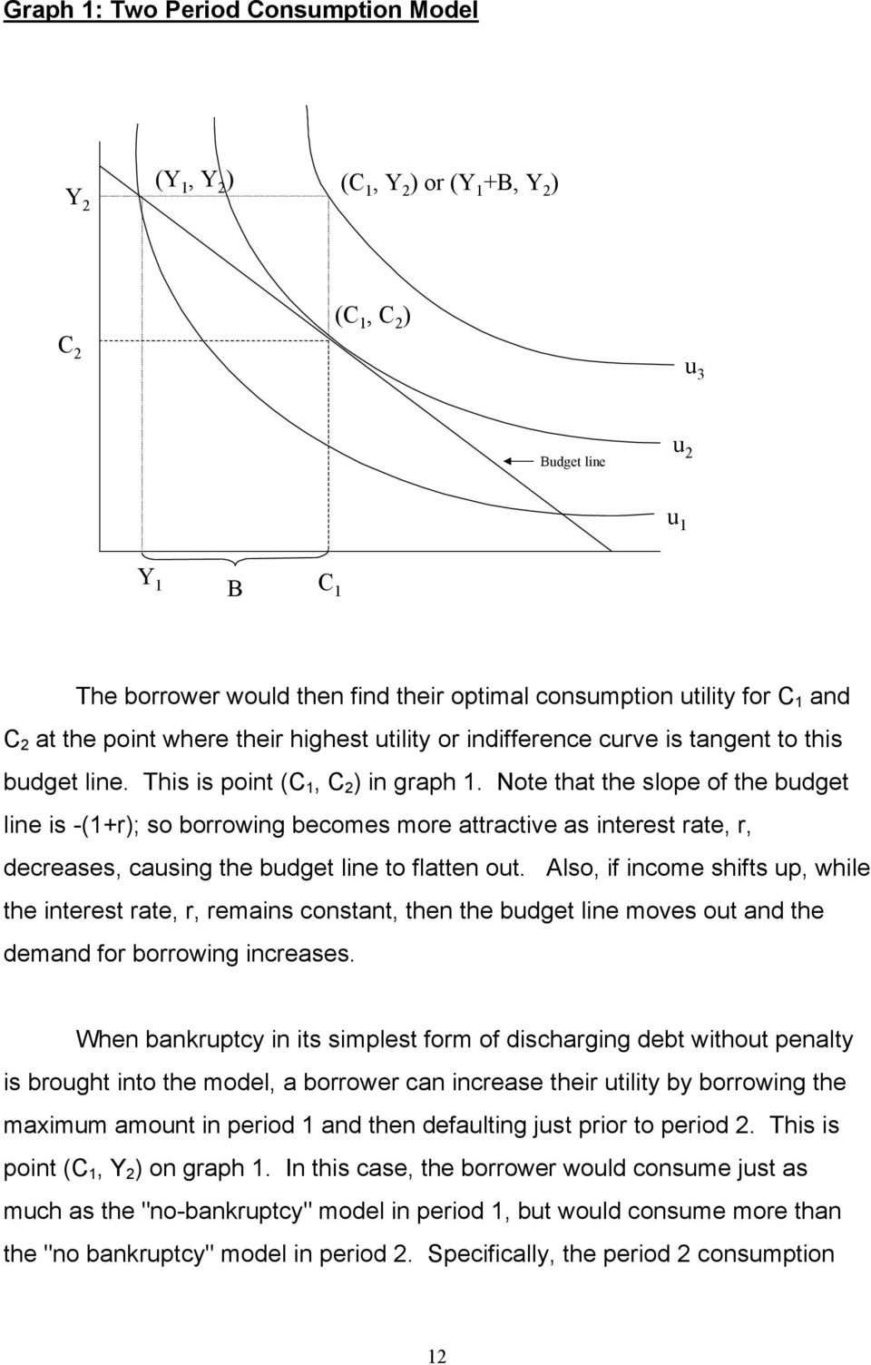 Note that the slope of the budget line is -(1+r); so borrowing becomes more attractive as interest rate, r, decreases, causing the budget line to flatten out.