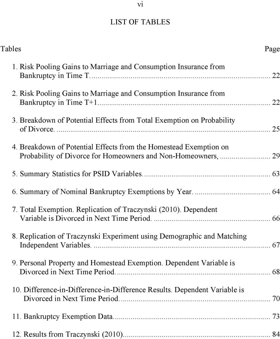 Breakdown of Potential Effects from the Homestead Exemption on Probability of Divorce for Homeowners and Non-Homeowners,... 29 5. Summary Statistics for PSID Variables.... 63 6.