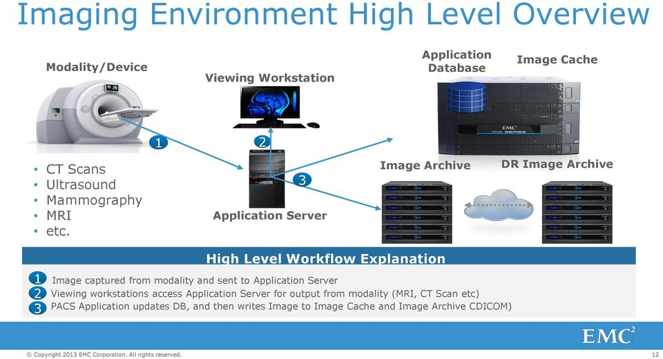 3 Application Server Image Archive DR Image Archive 1 2 3 High Level Workflow Explanation Image captured from modality and