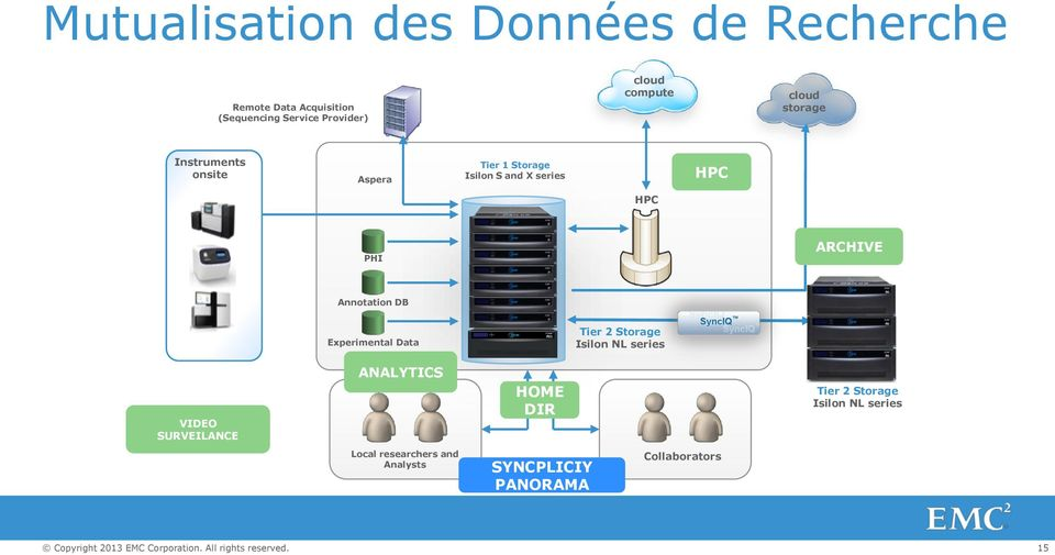 ARCHIVE Annotation DB Experimental Data Tier 2 Storage Isilon NL series VIDEO SURVEILANCE ANALYTICS