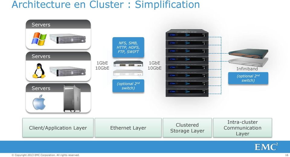 Client/Application Layer Ethernet Layer Clustered