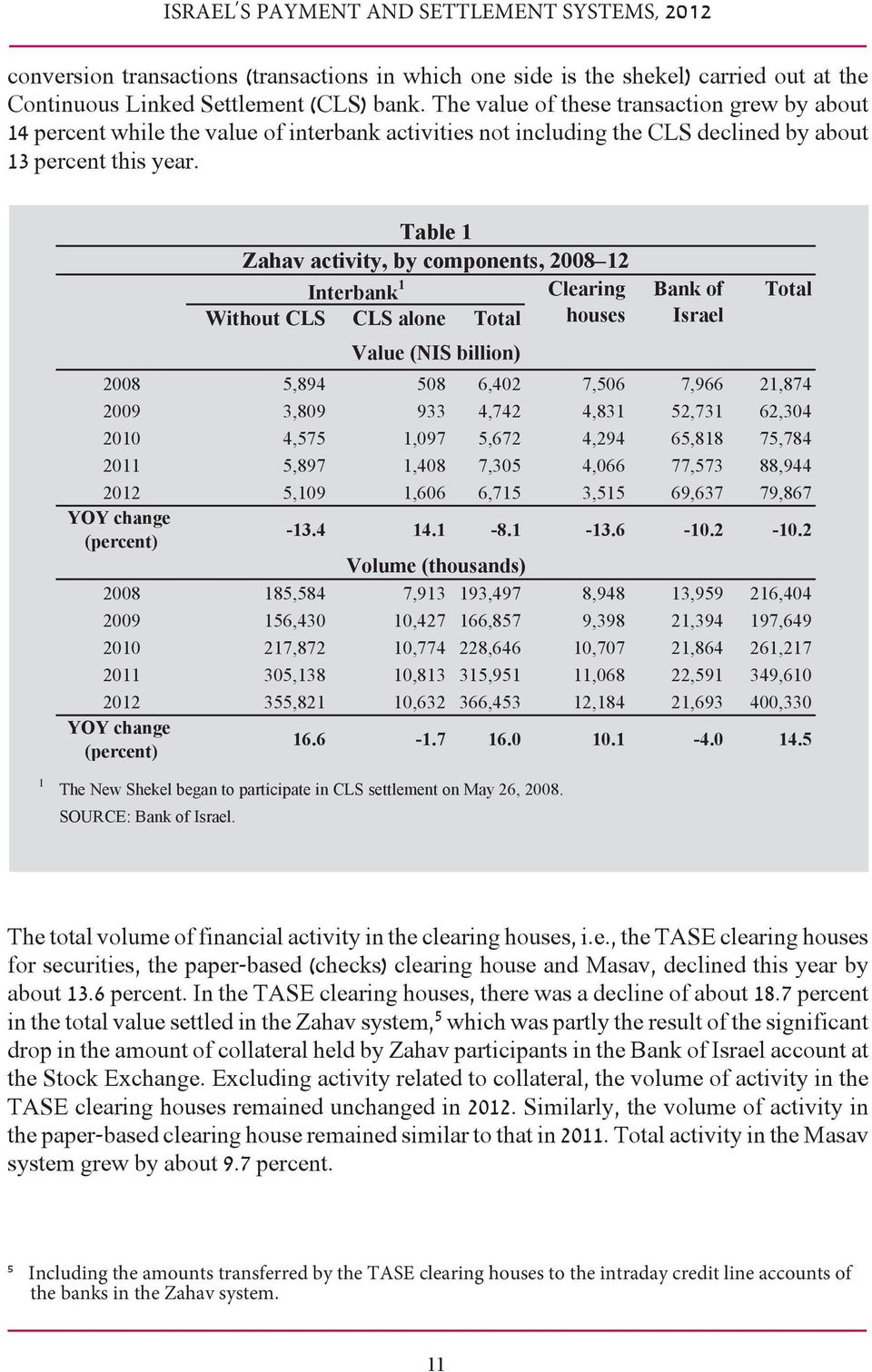 Table 1 Zahav activity, by components, 2008 12 Interbank 1 Clearing Without CLS CLS alone Total houses Value (NIS billion) Bank of Israel Total 2008 5,894 508 6,402 7,506 7,966 21,874 2009 3,809 933