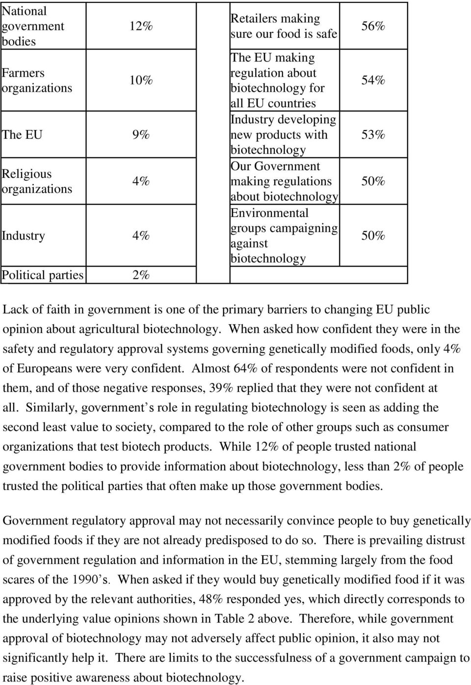 54% 53% 50% 50% Lack of faith in government is one of the primary barriers to changing EU public opinion about agricultural biotechnology.