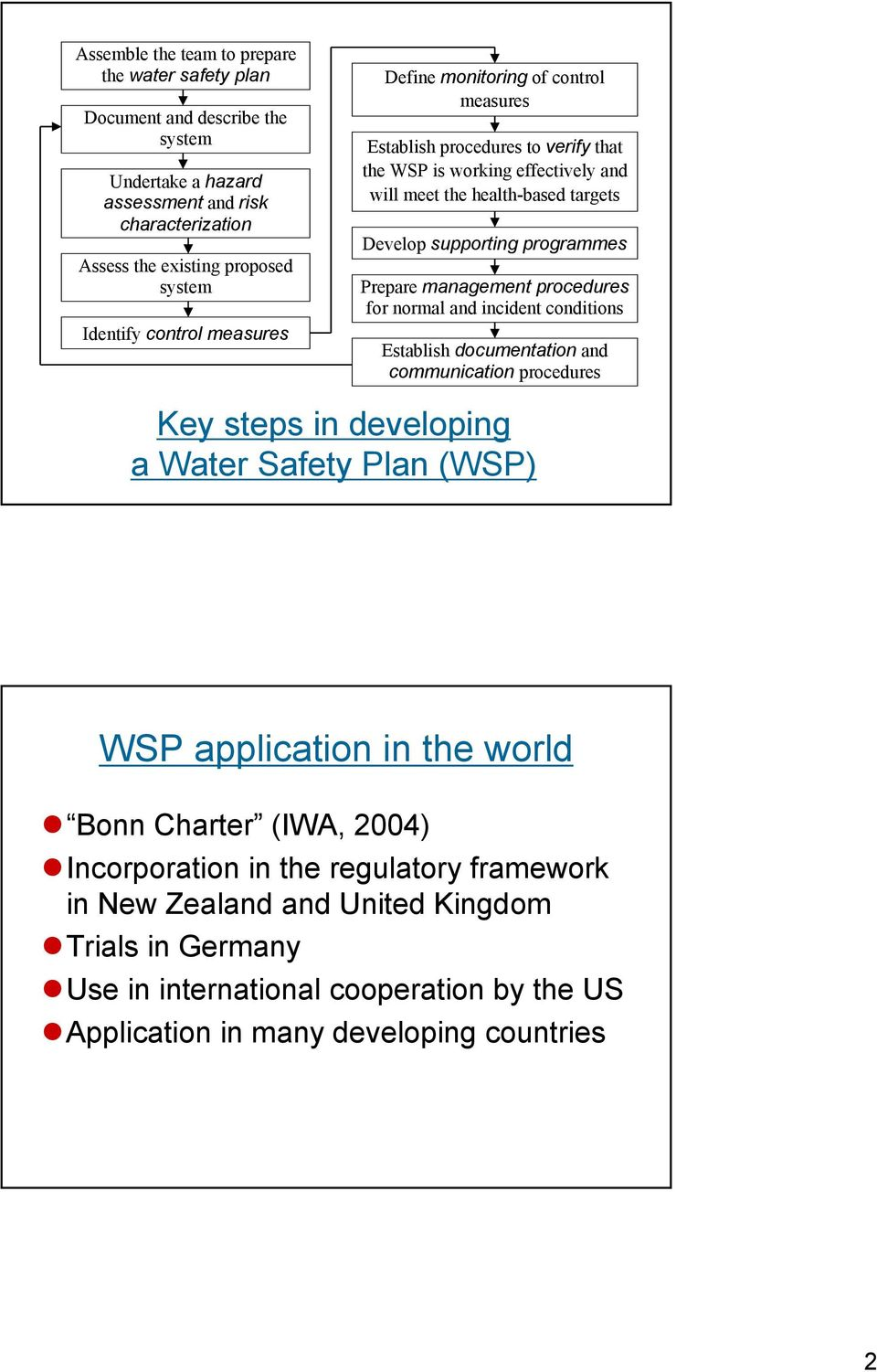 management procedures for normal and incident conditions Establish documentation and communication procedures Key steps in developing a Water Safety Plan (WSP) WSP application in the world Bonn