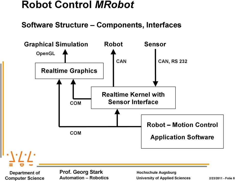 Kernel with Sensor Interface COM Robot Motion Control Application