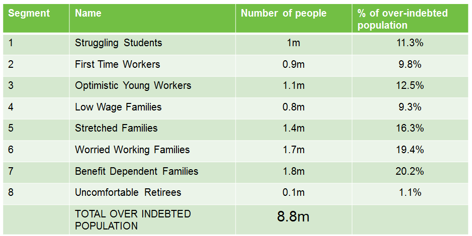 Segmenting the over-indebted population of the UK Introduction In 2012, the Money Advice Service identified a population of approximately 8.