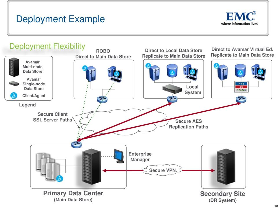 to Main Data Store Local System Secure AES Replication Paths Direct to Virtual Ed.