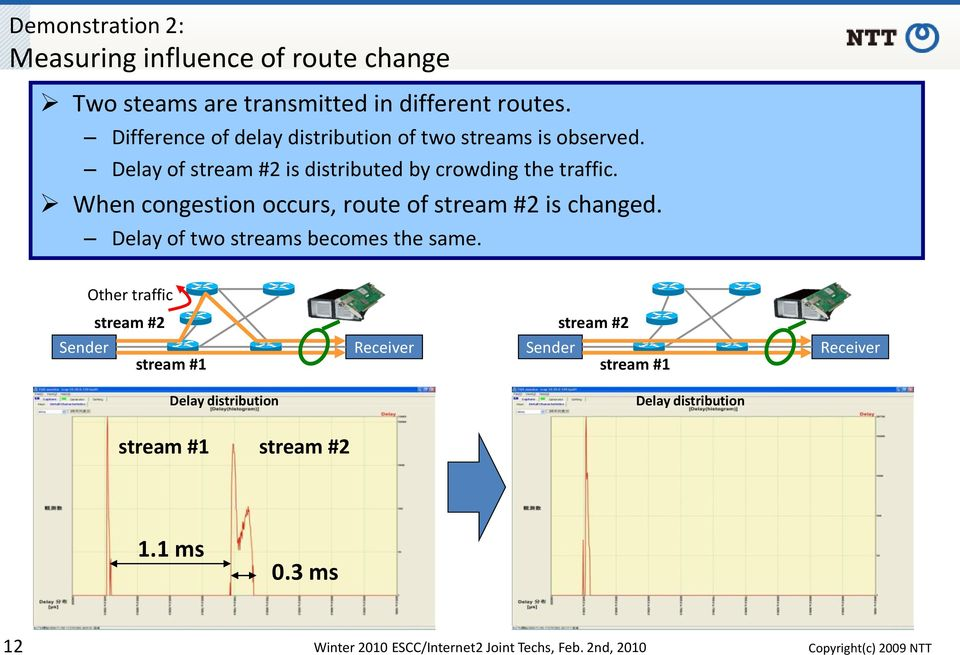 When congestion occurs, route of stream #2 is changed. Delay of two streams becomes the same.