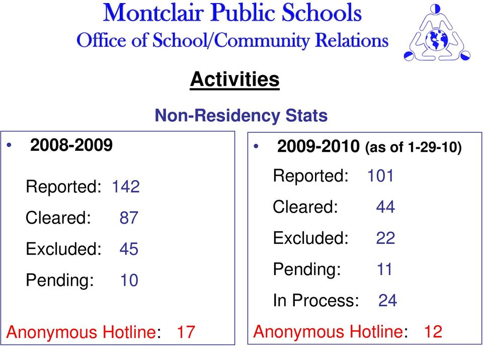 Non-Residency Stats 2009-2010 (as of 1-29-10) Reported: 101