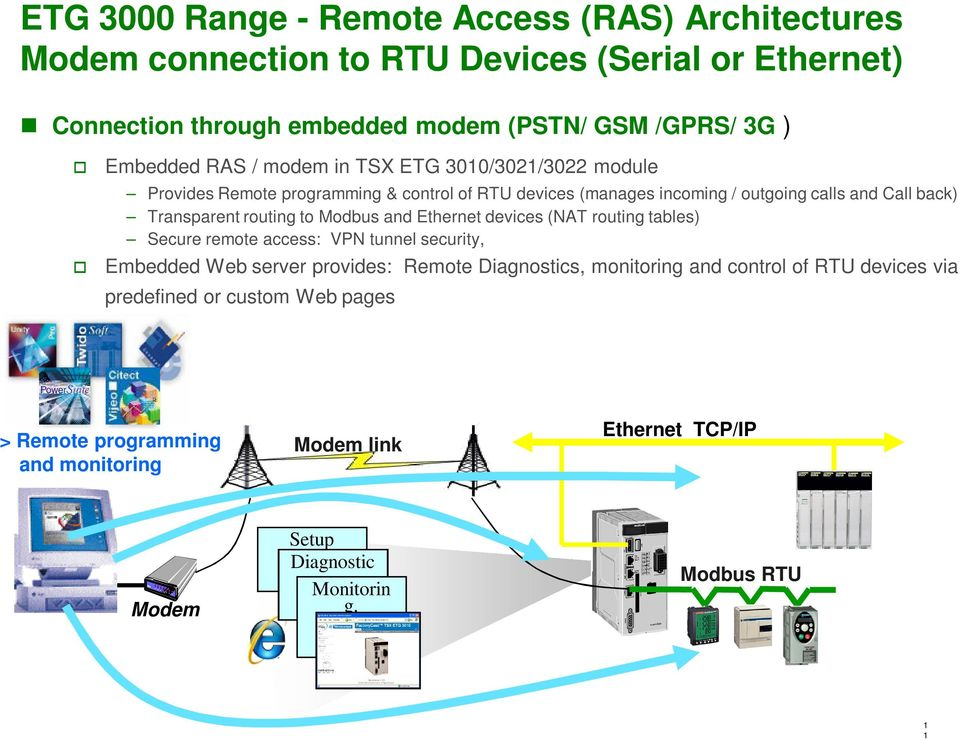 Transparent routing to Modbus and Ethernet devices (NAT routing tables) Secure remote access: VPN tunnel security, Embedded Web server provides: Remote Diagnostics,