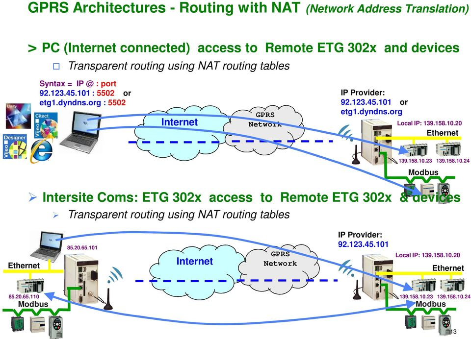 158.10.20 Ethernet 139.158.10.23 139.158.10.24 Modbus Intersite Coms: ETG 302x access to Remote ETG 302x & devices Transparent routing using NAT routing tables Ethernet 85.