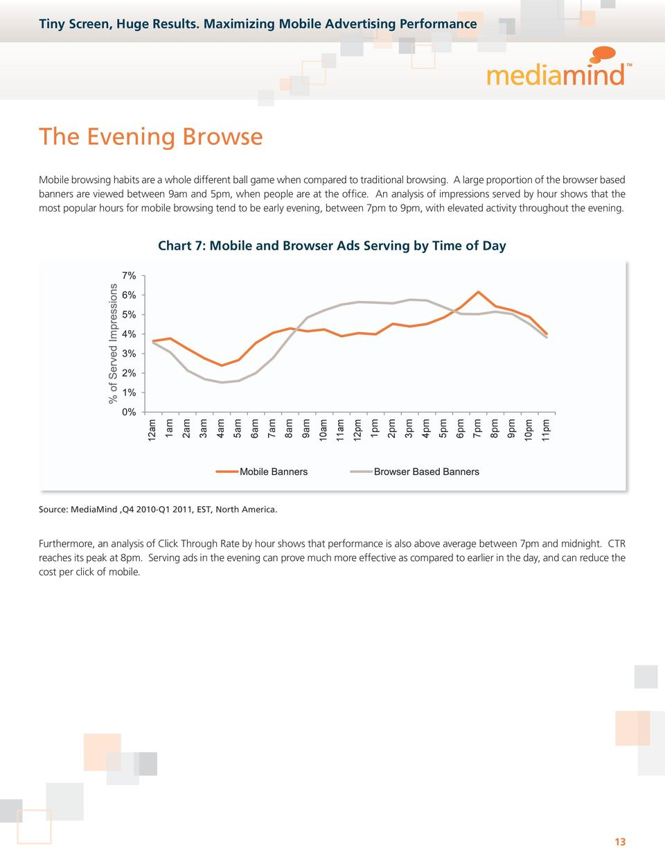 An analysis of impressions served by hour shows that the most popular hours for mobile browsing tend to be early evening, between 7pm to 9pm, with elevated activity throughout the evening.
