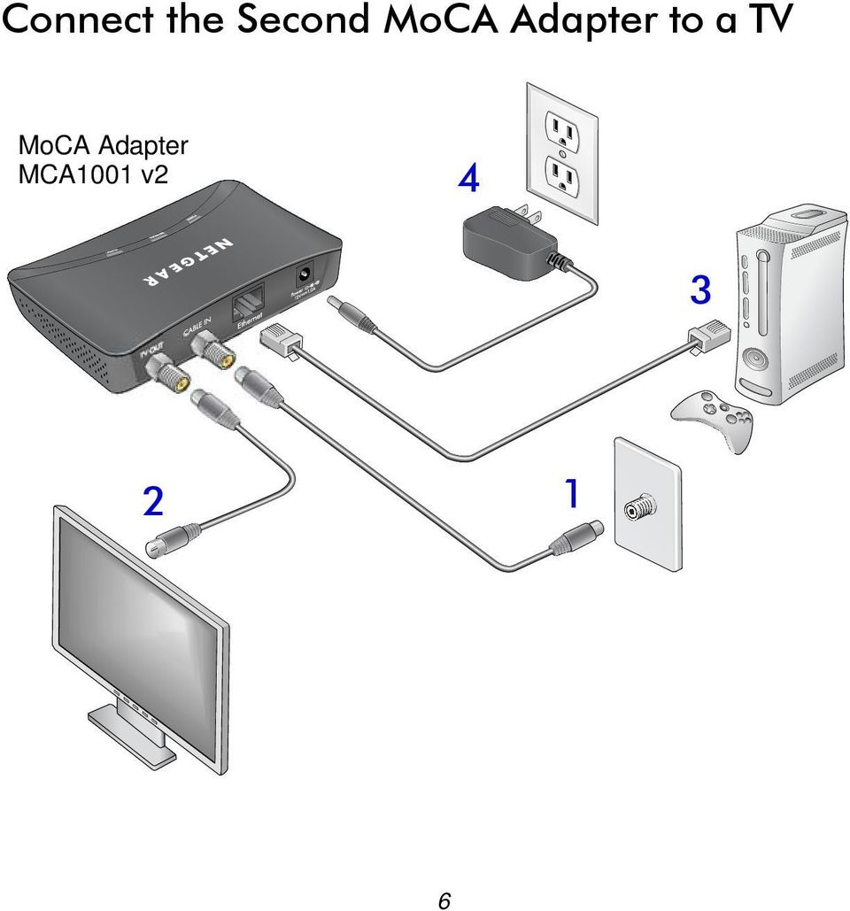 TV MoCA Adapter