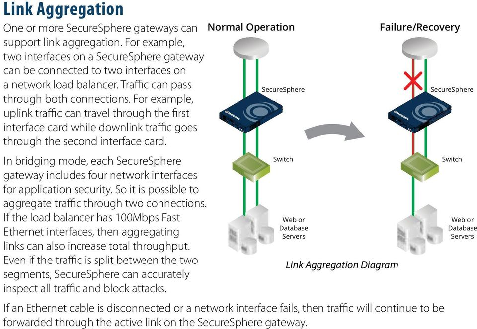 In bridging mode, each gateway includes four network interfaces for application security. So it is possible to aggregate traffic through two connections.