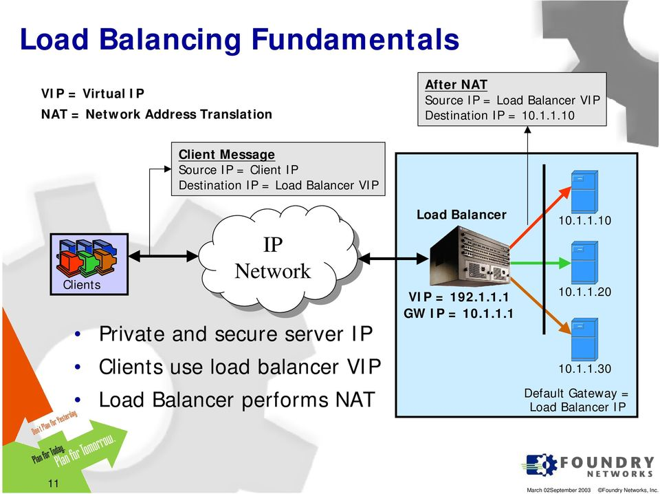 .1.1.10 Clients Client Message Source IP = Client IP Destination IP = Load Balancer VIP IP IP Private and