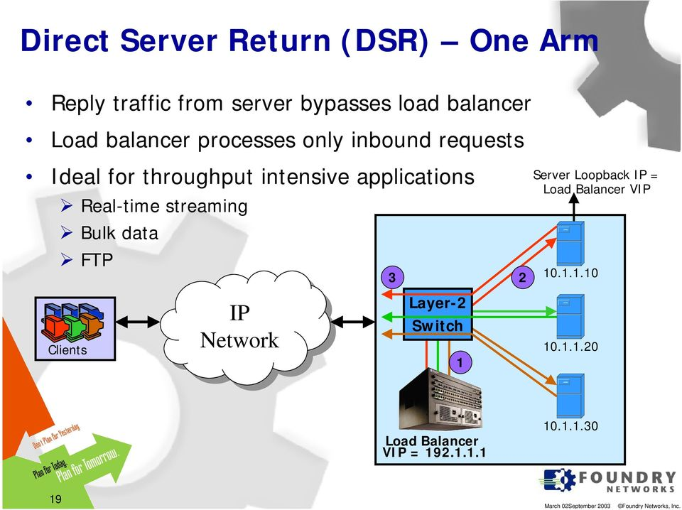 applications Real-time streaming Bulk data FTP Clients IP IP 3 Layer-2 Switch 1 2