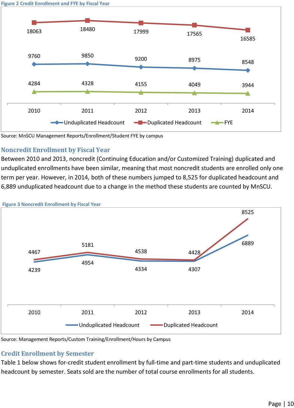 enrollments have been similar, meaning that most noncredit students are enrolled only one term per year.