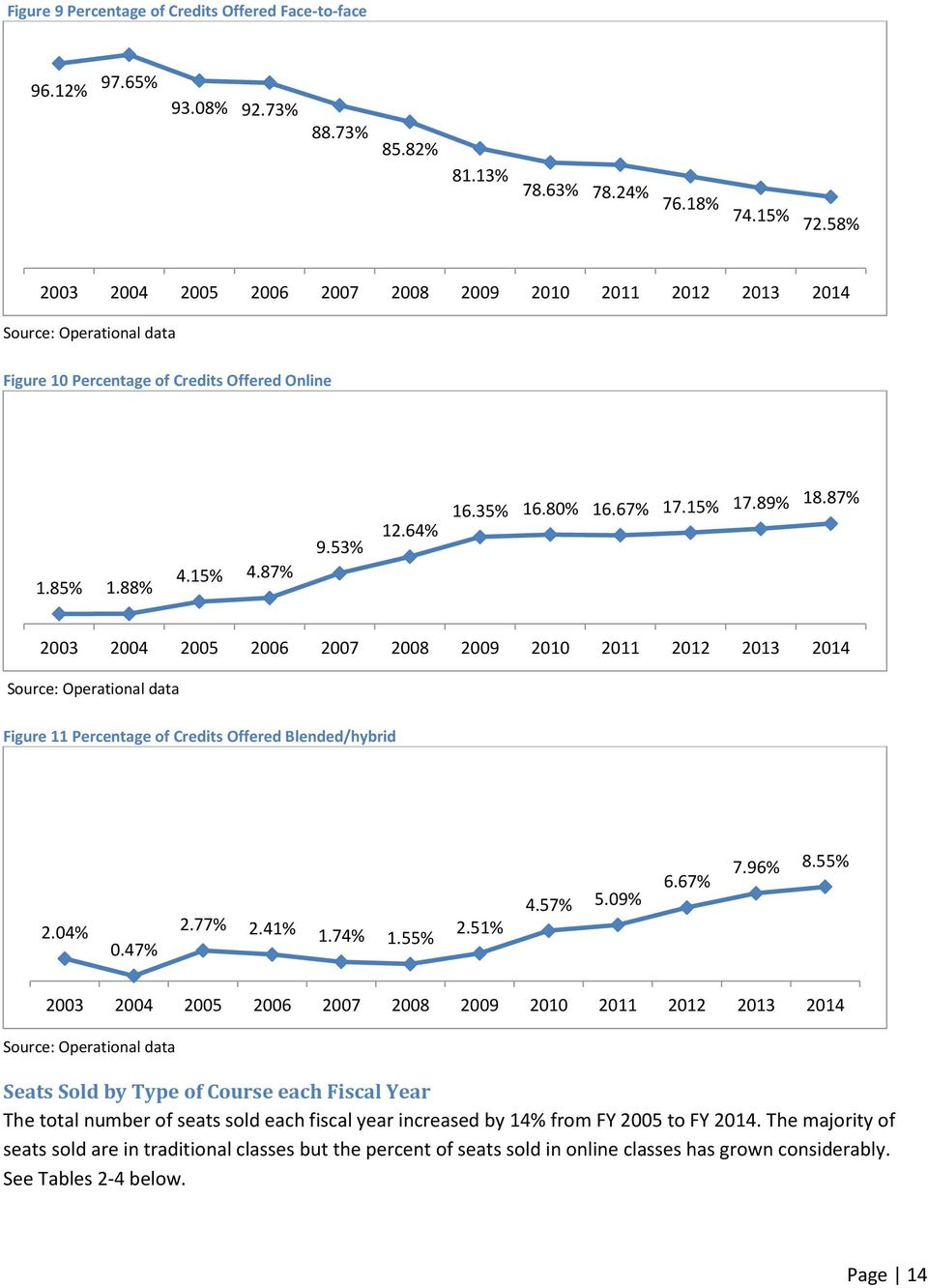87% 2003 2004 2005 2006 2007 2008 2009 Source: Operational data Figure 11 Percentage of Credits Offered Blended/hybrid 2.04% 0.47% 2.77% 2.41% 1.74% 1.55% 2.51% 4.57% 5.09% 6.67% 7.96% 8.