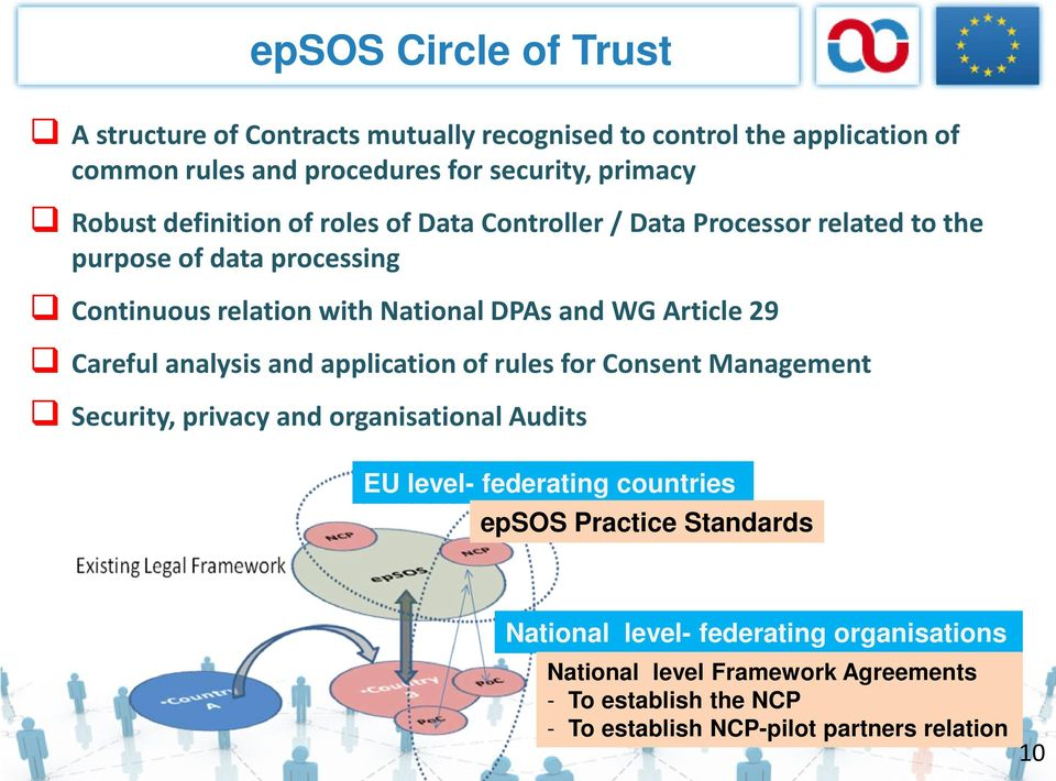 Careful analysis and application of rules for Consent Management Security, privacy and organisational Audits EU level- federating countries epsos Practice