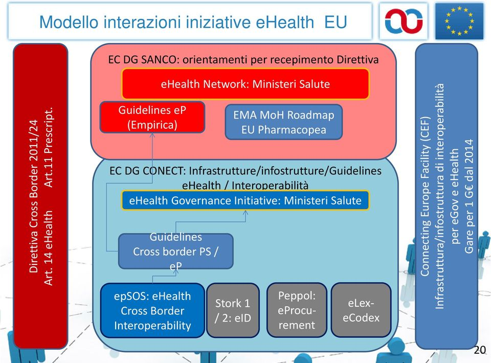 epsos: ehealth Cross Border Interoperability ehealth Network: Ministeri Salute Guidelines Cross border PS / ep Stork 1 / 2: eid EMA MoH Roadmap EU