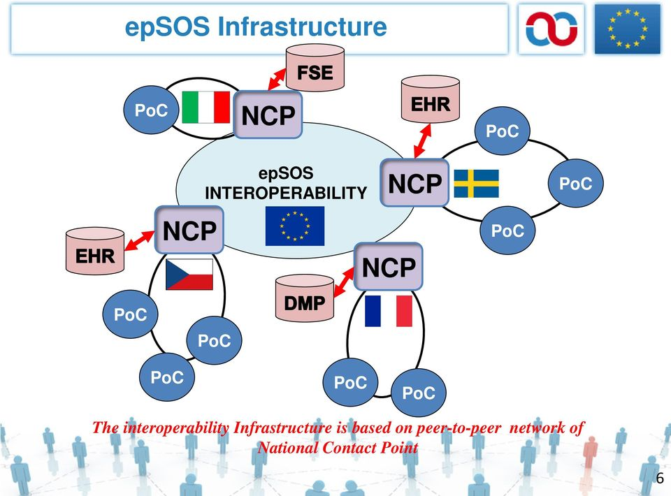 PoC PoC The interoperability Infrastructure is