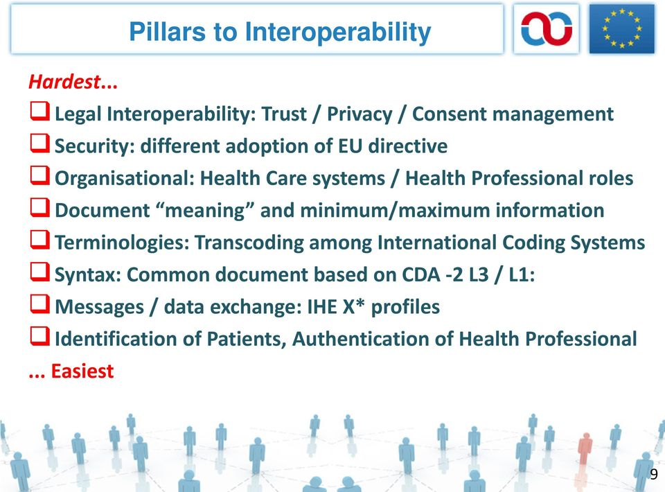 Organisational: Health Care systems / Health Professional roles Document meaning and minimum/maximum information