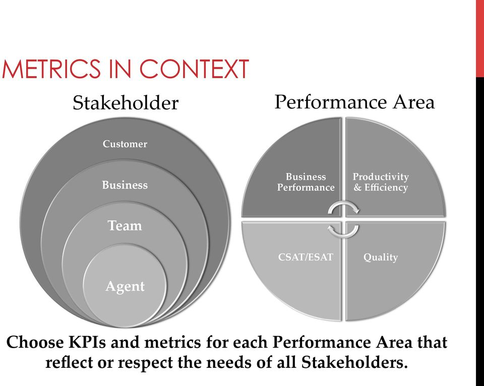 Agent CSAT/ESAT Quality Choose KPIs and metrics for each