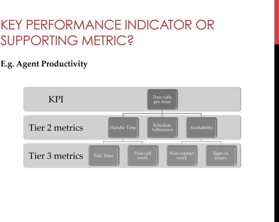 metrics Handle Time Schedule Adherence Availability Tier