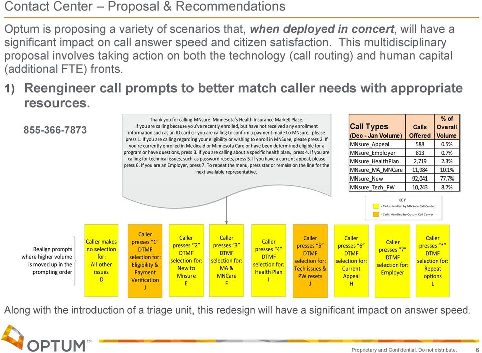 1) Reengineer call prompts to better match caller needs with appropriate resources. 855-366-7873 855-366-7873 Thank you for calling MNsure. Minnesota s Health Insurance Market Place.