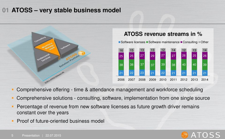 constant over the years Proof of future-oriented business model ATOSS revenue streams in % Software licenses Software maintenance Consulting