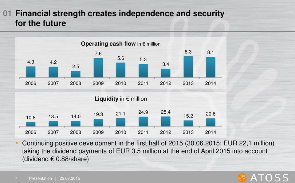 2 20.6 2006 2007 2008 2009 2010 2011 2012 2013 2014 Continuing positive development in the first half of 2015 (30.06.2015: EUR 22,1 million) taking the dividend payments of EUR 3.