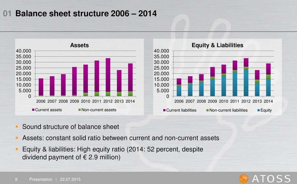 000 0 Equity & Liabilities 2006 2007 2008 2009 2010 2011 2012 2013 2014 Current assets Non-current assets Current liabilities Non-current