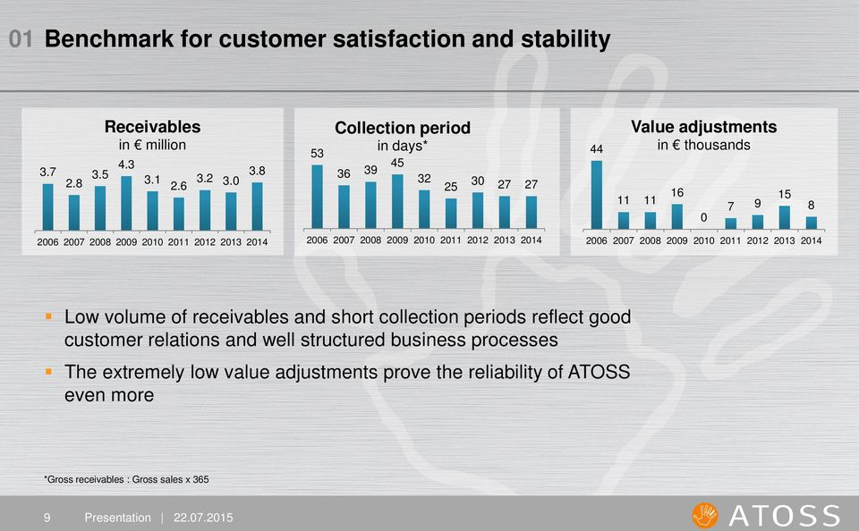 2011 2012 2013 2014 2006 2007 2008 2009 2010 2011 2012 2013 2014 Low volume of receivables and short collection periods reflect good customer