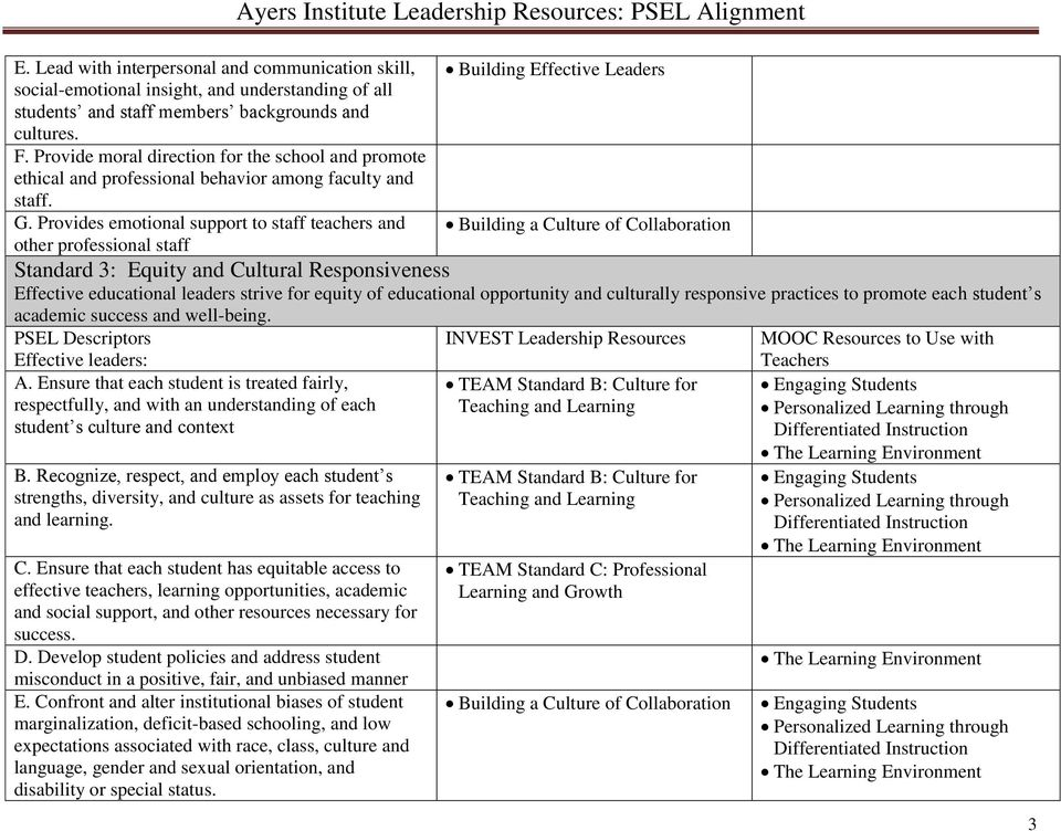 Provides emotional support to staff teachers and other professional staff Ayers Institute Leadership Resources: PSEL Alignment Building Effective Leaders Standard 3: Equity and Cultural