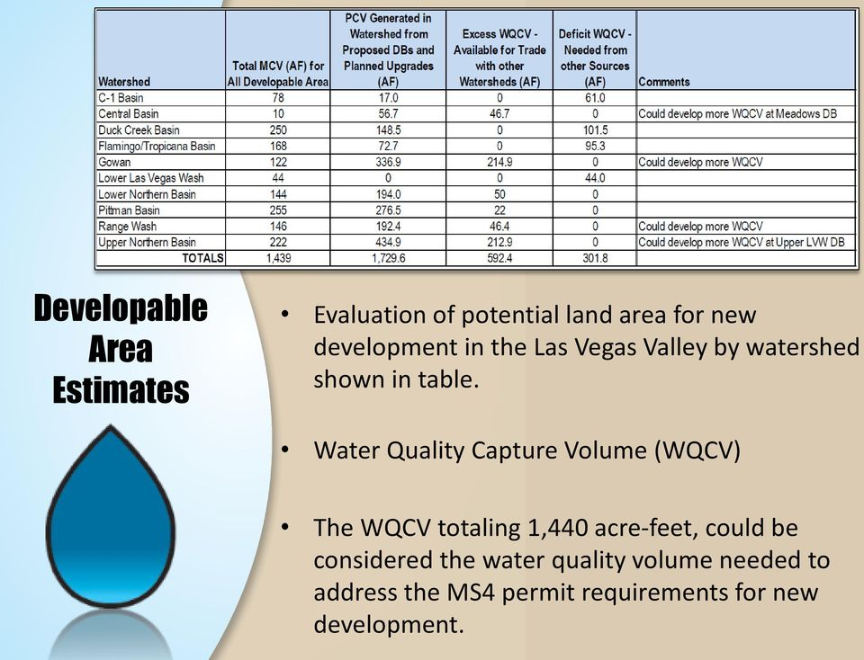 Water Quality Capture Volume (WQCV) The WQCV totaling 1,440 acre-feet, could