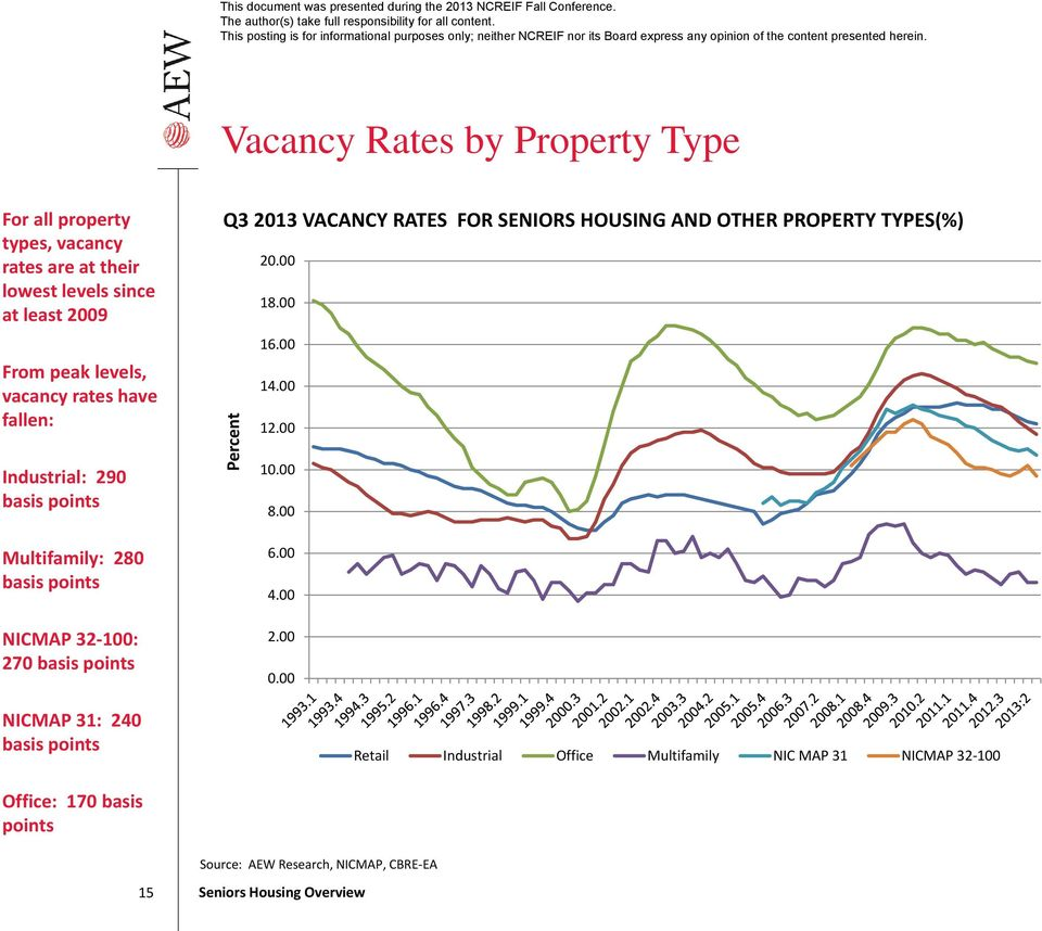 basis points Q3 2013 VACANCY RATES FOR SENIORS HOUSING AND OTHER PROPERTY TYPES(%) Percent 20.00 18.00 16.00 14.00 12.00 10.00 8.00 6.