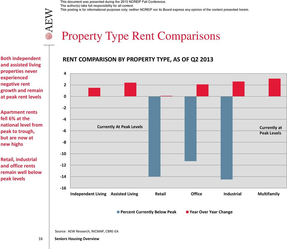 4 6 8 Currently At Peak Levels Currently at Peak Levels Retail, industrial and office rents remain well below peak levels 10 12 14 16 Independent