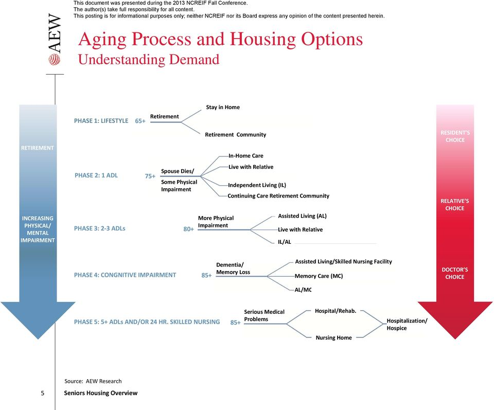 Assisted Living (AL) Live with Relative IL/AL RESIDENT S CHOICE RELATIVE S CHOICE PHASE 4: CONGNITIVE IMPAIRMENT 85+ Dementia/ Memory Loss Assisted Living/Skilled Nursing Facility