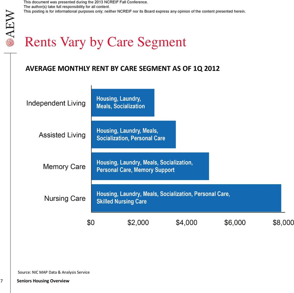 SEGMENT AS OF 1Q 2012 Source: