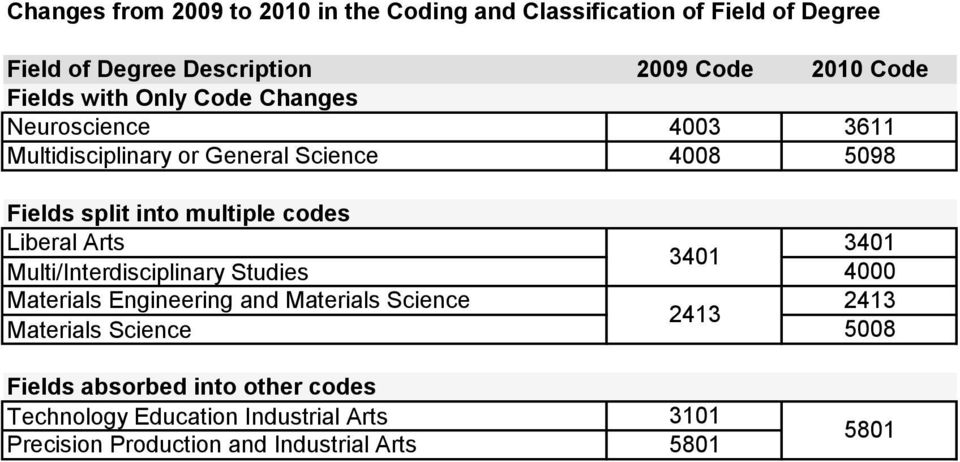 codes Liberal Arts 3401 3401 Multi/Interdisciplinary Studies 4000 Materials Engineering and Materials Science 2413 2413 Materials