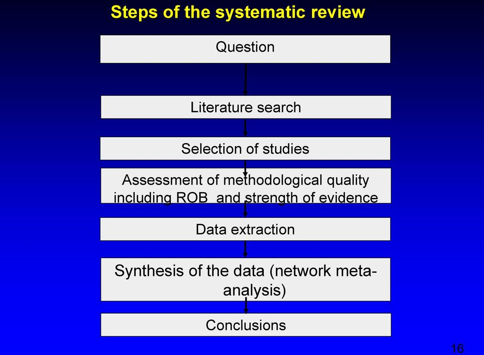 including ROB and strength of evidence Data extraction
