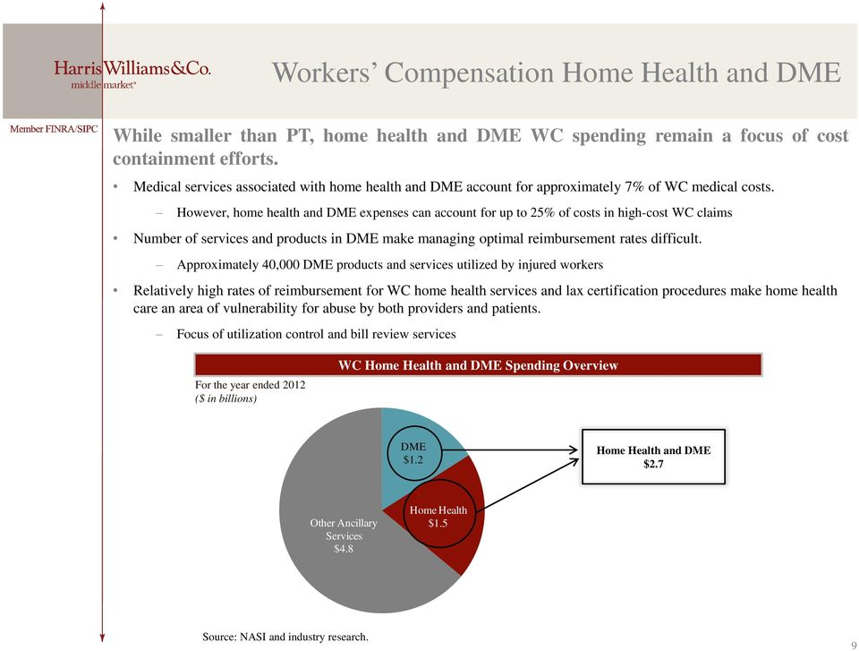 However, home health and DME expenses can account for up to 25% of costs in high-cost WC claims Number of services and products in DME make managing optimal reimbursement rates difficult.