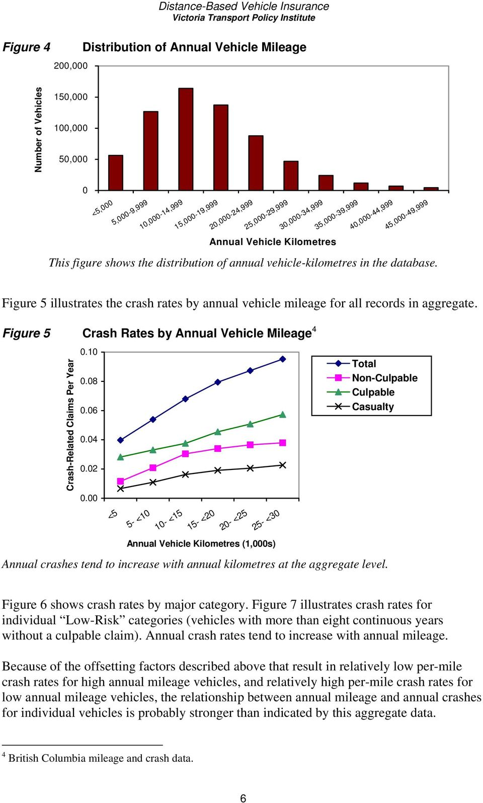 Figure 5 illustrates the crash rates by annual vehicle mileage for all records in aggregate. Figure 5 Crash Rates by Annual Vehicle Mileage 4 Crash-Related Claims Per Year 0.10 0.08 0.06 0.04 0.02 0.
