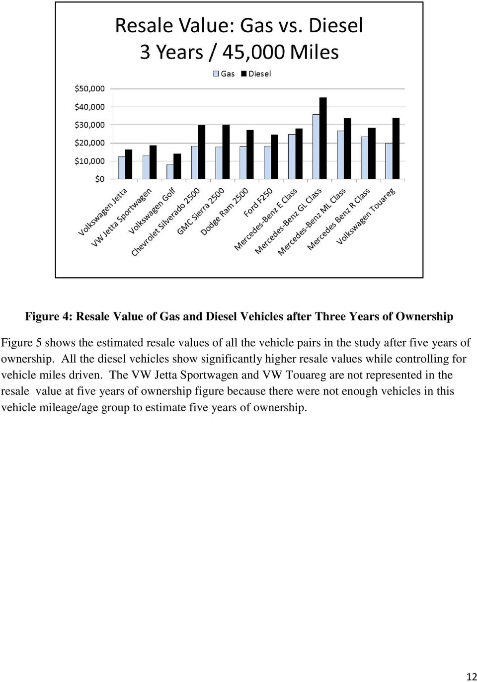 All the diesel vehicles show significantly higher resale values while controlling for vehicle miles driven.