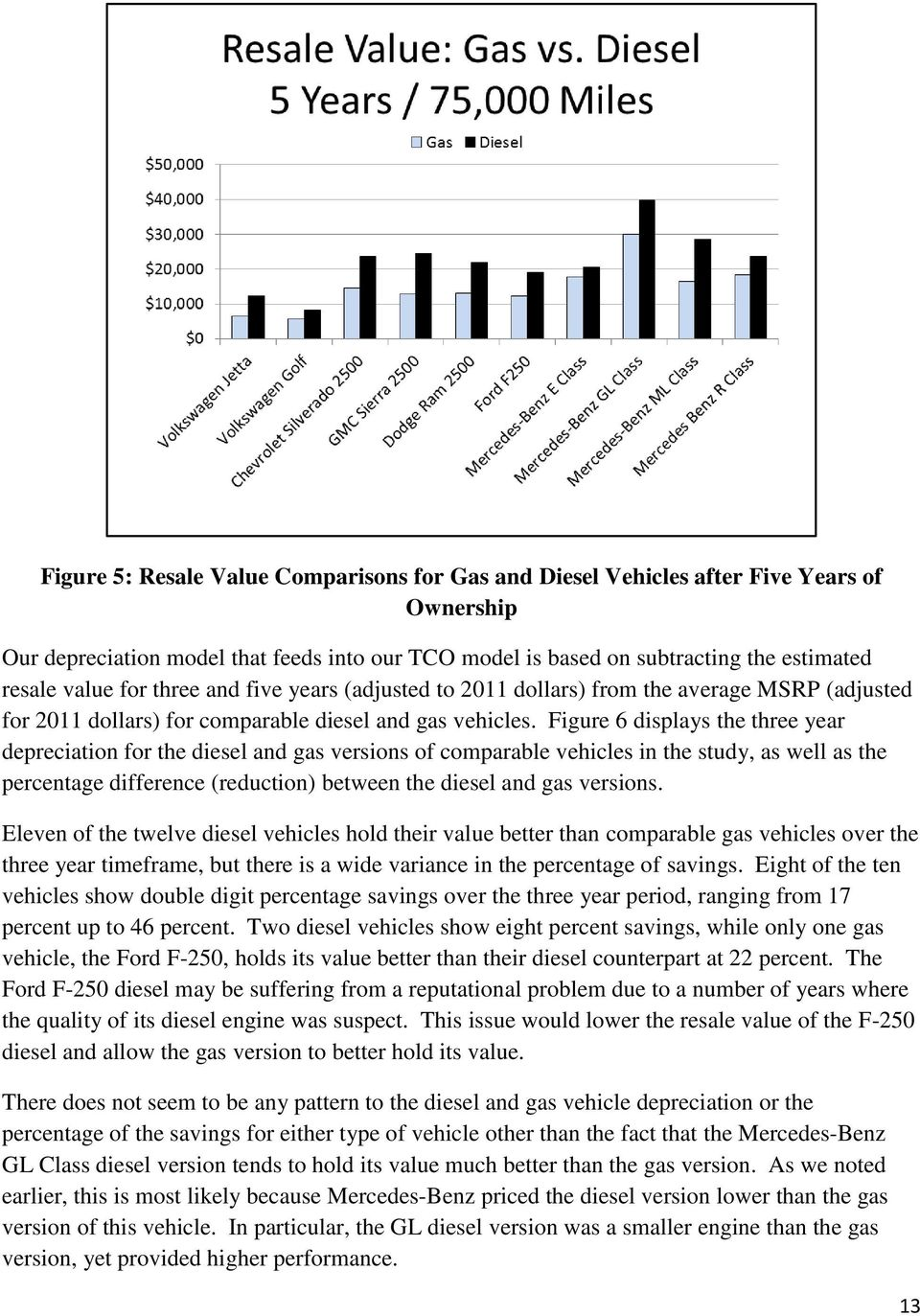 Figure 6 displays the three year depreciation for the diesel and gas versions of comparable vehicles in the study, as well as the percentage difference (reduction) between the diesel and gas versions.