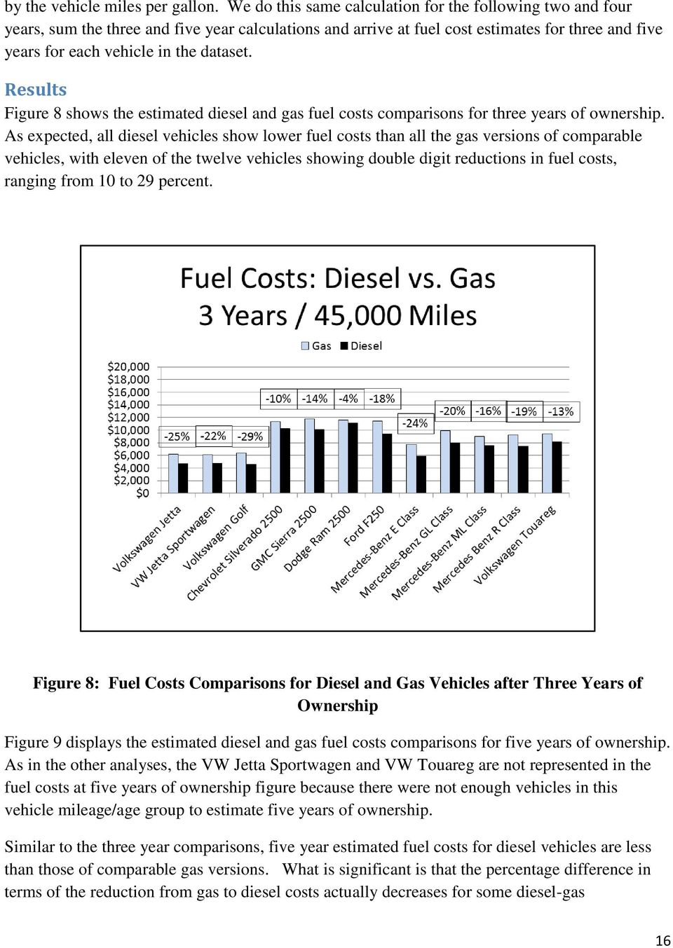 Results Figure 8 shows the estimated diesel and gas fuel costs comparisons for three years of ownership.