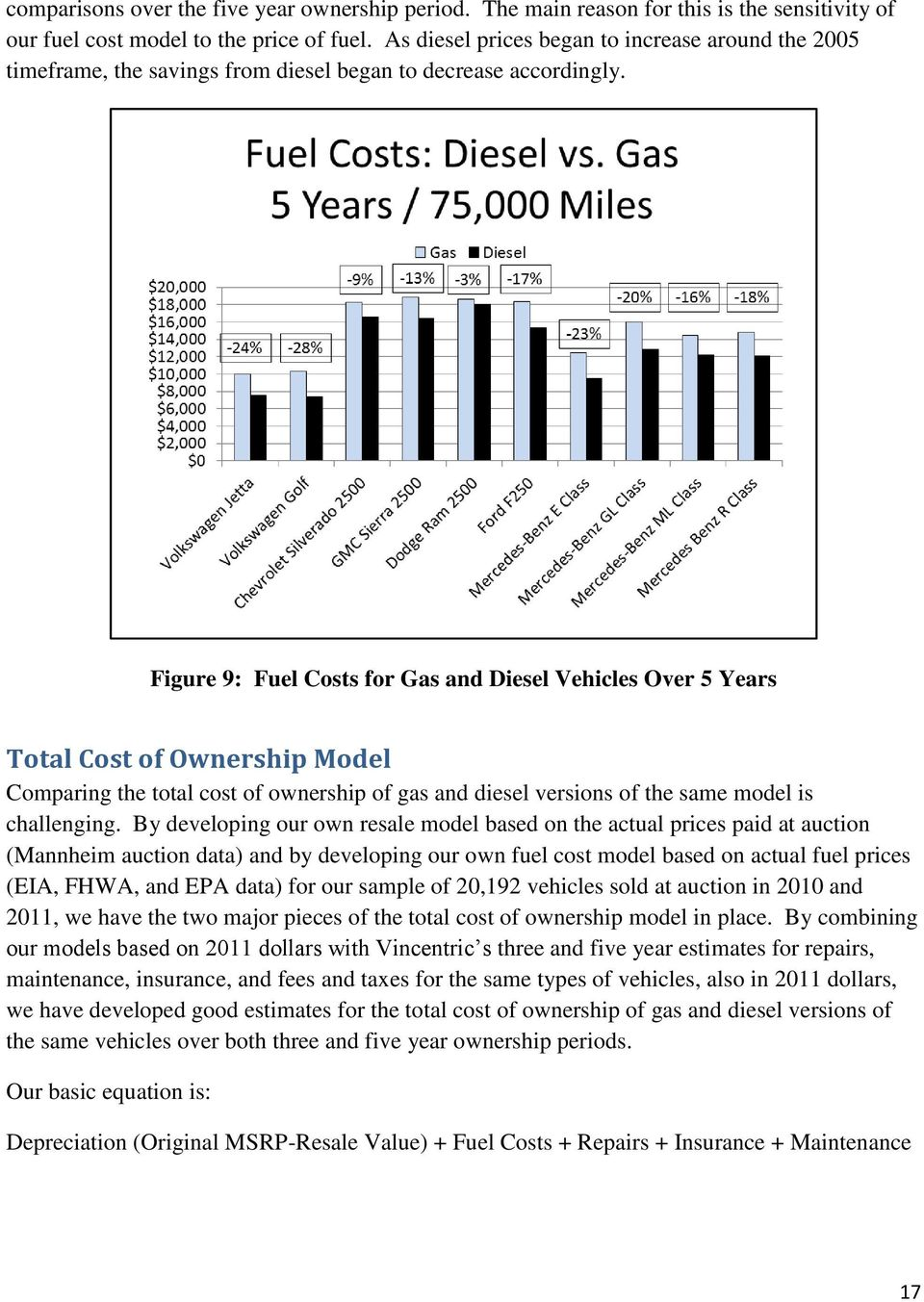 Figure 9: Fuel Costs for Gas and Diesel Vehicles Over 5 Years Total Cost of Ownership Model Comparing the total cost of ownership of gas and diesel versions of the same model is challenging.