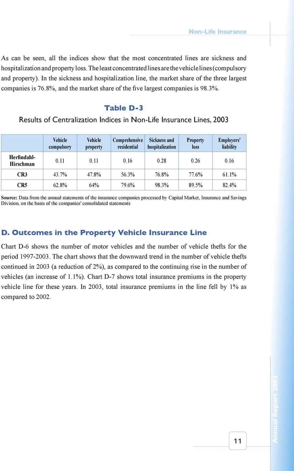 Table D-3 Results of Centralization Indices in Non-Life Insurance Lines, 2003 Herfindahl- Hirschman Vehicle compulsory Vehicle property Comprehensive residential Sickness and hospitalization Property