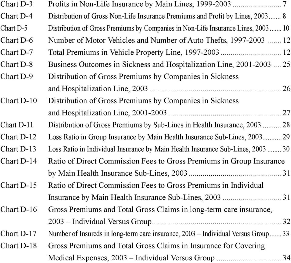 .. 12 Chart D-7 Total Premiums in Vehicle Property Line, 1997-2003... 12 Chart D-8 Business Outcomes in Sickness and Hospitalization Line, 2001-2003.